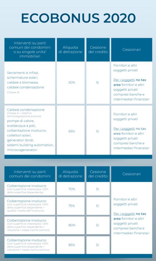 ecobonus 2020 detrazione fiscale ristrutturazione